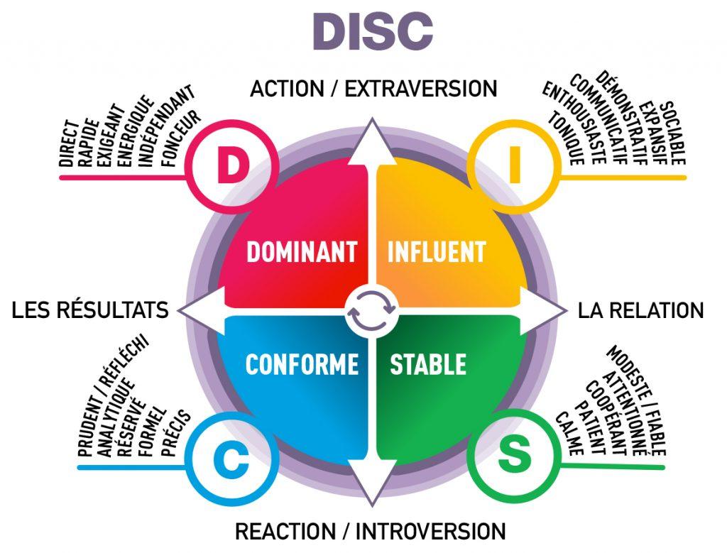 Formation management et méthode DISC